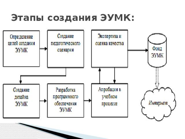 Этапы создания ЭУМК:
