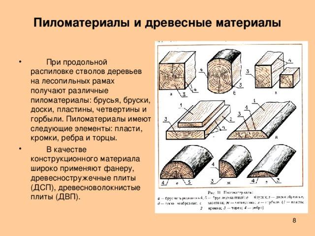 Пиломатериалы и древесные материалы    При продольной распиловке стволов деревьев на лесопильных рамах получают различные пиломатериалы: брусья, бруски, доски, пластины, четвертины и горбыли. Пиломатериалы имеют следующие элементы: пласти, кромки, ребра и торцы.  В качестве конструкционного материала широко применяют фанеру, древесностружечные плиты (ДСП), древесноволокнистые плиты (ДВП).