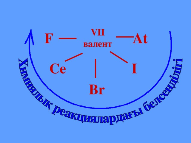 VII валент F At Ce I Br