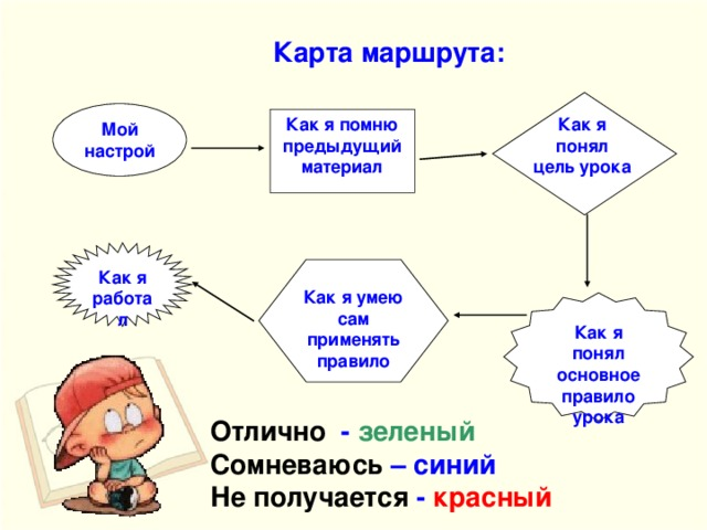 Карта  маршрута: Мой настрой Как я понял цель урока  Как я помню предыдущий материал Как я работал Как я умею сам применять правило Как я понял основное правило урока Отлично - зеленый Сомневаюсь – синий Не получается - красный