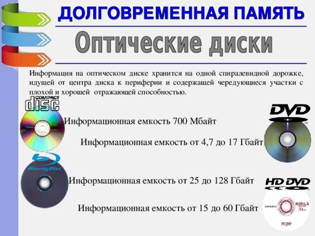 Информация на оптическом диске хранится на одной спиралевидной дорожке, идущей от центра диска к периферии и содержащей чередующиеся участки с плохой и хорошей отражающей способностью. Информационная емкость 700 Мбайт Информационная емкость от 4,7 до 17 Гбайт Информационная емкость от 25 до 128 Гбайт Информационная емкость от 15 до 60 Гбайт