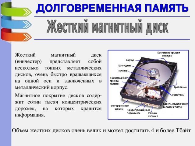 Жесткий магнитный диск (винчестер) представляет собой несколько тонких металлических дисков, очень быстро вращающихся на одной оси и заключенных в металлический корпус. Магнитное покрытие дисков содер-жит сотни тысяч концентрических дорожек, на которых хранится информация. Объем жестких дисков очень велик и может достигать 4 и более Тбайт