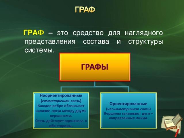 ГРАФ – это средство для наглядного представления состава и структуры системы.