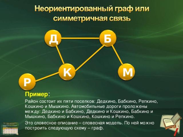 Пример : Район состоит их пяти поселков: Дедкино, Бабкино, Репкино, Кошкино и Мышкино. Автомобильные дороги проложены между: Дедкино и Бабкино, Дедкино и Кошкино, Бабкино и Мышкино, Бабкино и Кошкино, Кошкино и Репкино. Это словесное описание – словесная модель. По ней можно построить следующую схему – граф. Д Б М К Р