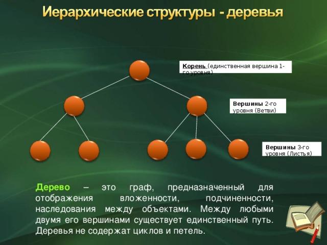 Корень  (единственная вершина 1-го  уровня) Вершины 2-го уровня (Ветви) Вершины 3-го уровня (Листья) Дерево  – это граф, предназначенный для отображения вложенности, подчиненности, наследования между объектами. Между любыми двумя его вершинами существует единственный путь. Деревья не содержат циклов и петель.