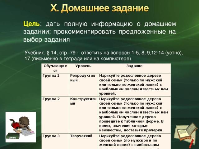 Цель : дать полную информацию о домашнем задании; прокомментировать предложенные на выбор задания Учебник. § 14, стр. 79 - ответить на вопросы 1-5, 8, 9,12-14 (устно), 17 (письменно в тетради или на компьютере) Обучающиеся Группа 1 Уровень Задание Репродуктивный Группа 2 Группа 3 Нарисуйте родословное дерево своей семьи (только по мужской или только по женской линии) с наибольшим числом известных вам уровней. Конструктивный Творческий Нарисуйте родословное дерево своей семьи (только по мужской или только по женской линии) с наибольшим числом известных вам уровней. Полученное дерево приведите к табличной форме. В полях, значения которых неизвестны, поставьте прочерки. Нарисуйте родословное дерево своей семьи (по мужской и по женской линии) с наибольшим числом известных вам уровней. Полученное дерево приведите к табличной форме. В полях, значения которых неизвестны, поставьте прочерки. Работу выполните на компьютере.