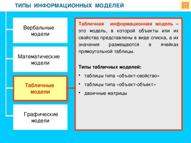 модели классификация моделей самостоятельная работа