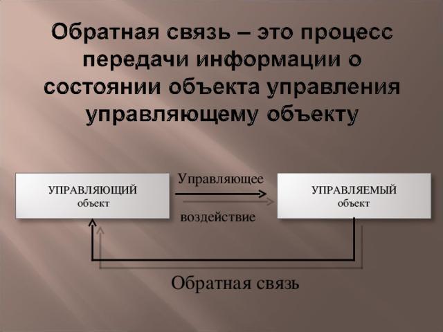 Управляющее УПРАВЛЯЮЩИЙ  объект УПРАВЛЯЕМЫЙ объект воздействие Обратная связь
