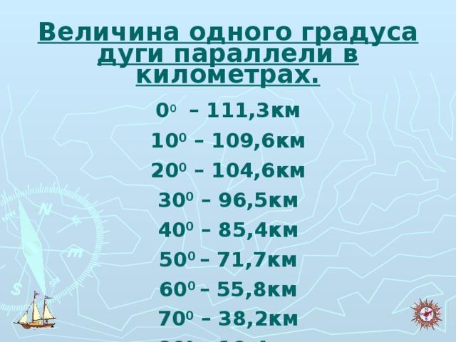 Величина одного градуса дуги параллели в километрах. 0 0  – 111,3км 10 0 – 109,6км 20 0 – 104,6км 30 0 – 96,5км 40 0 – 85,4км 50 0 – 71,7км 60 0 – 55,8км 70 0 – 38,2км 80 0 – 19,4км