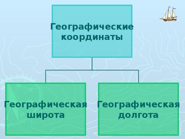 Географические координаты Географическая широта Географическая долгота