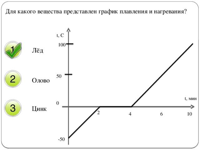 Для какого вещества представлен график плавления и нагревания? t, C Лёд 100 Олово  50 t, мин Цинк 0 2 4 6 10 -50