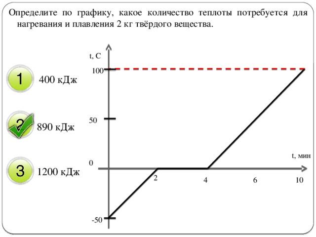 Определите по графику, какое количество теплоты потребуется для нагревания и плавления 2 кг твёрдого вещества. t, C 400 кДж 100 890 кДж  50 t, мин 1200 кДж 0 2 10 6 4 -50