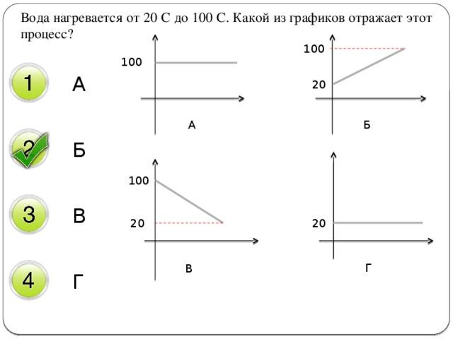 Вода нагревается от 20 С до 100 С. Какой из графиков отражает этот процесс? 100 100 А 20 Б А Б 100 В 20 20 Г Г В