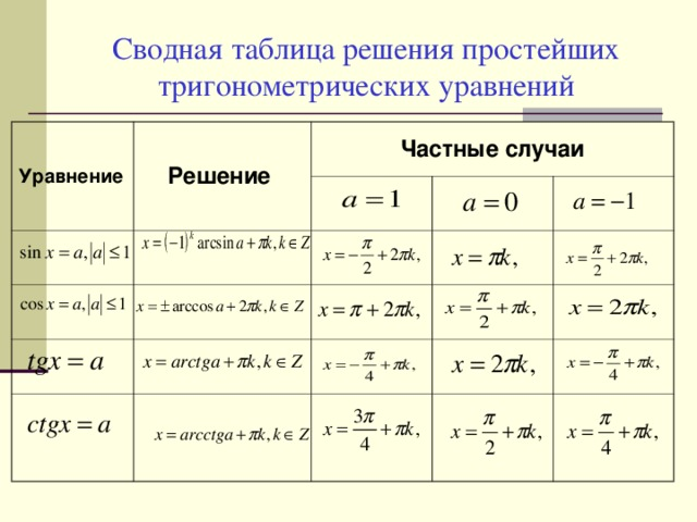 Решение простейших тригонометрических задач решить задачу с полным пояснением i