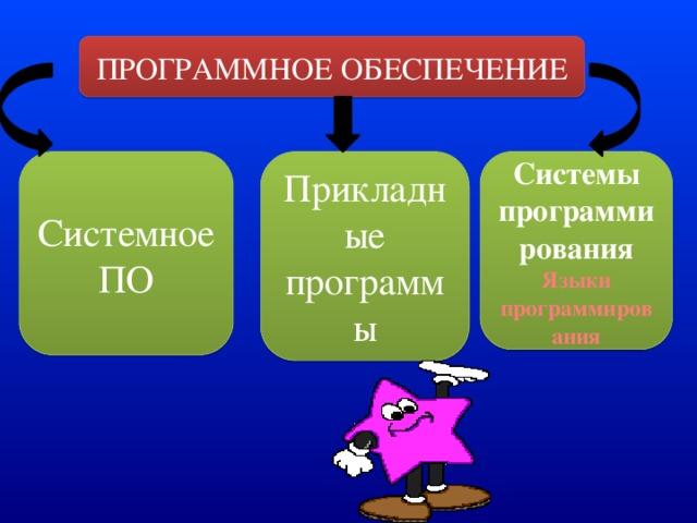 ПРОГРАММНОЕ ОБЕСПЕЧЕНИЕ Системное ПО Прикладные программы Системы программирования Языки программирования