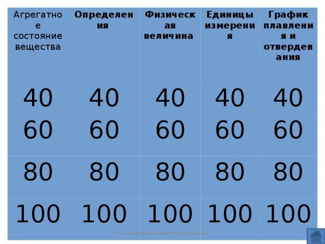 Агрегатное состояние вещества 40 Определения 40 Физическая величина 60 60 Единицы измерения 40 80 100 80 40 График плавления и отвердевания 60 40 100 60 80 100 80 60 80 100 100 Н.С. Логинов. Своя игра, 8 класс