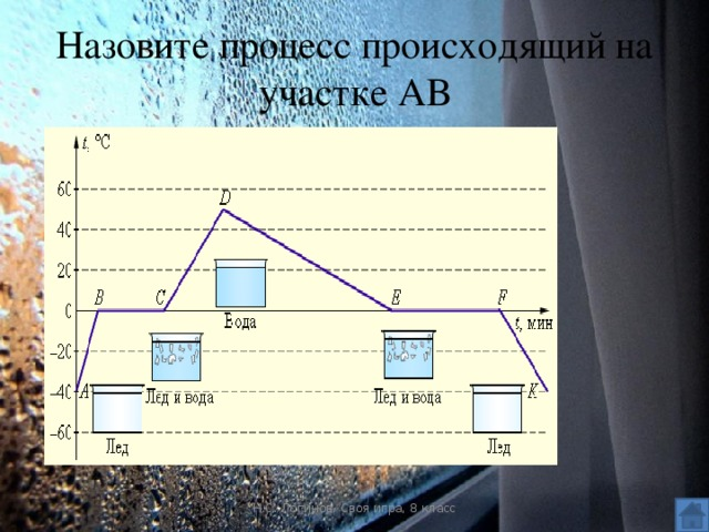 Назовите процесс происходящий на участке АВ Н.С. Логинов. Своя игра, 8 класс