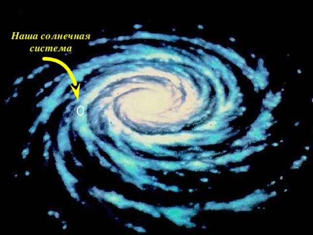 Так выглядит наша галактика «Млечный путь» Это спиральная галактика Вся Солнечная система – часть другой большой системы, которая называется галактикой Наша  солнечная  система
