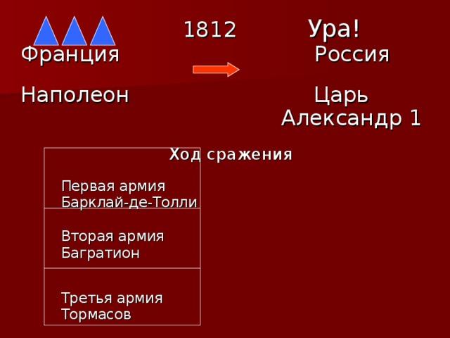 1812  Ура! Франция  Россия  Наполеон  Царь  Александр 1   Ход сражения  Первая армия  Барклай-де-Толли  Вторая армия  Багратион  Третья армия  Тормасов