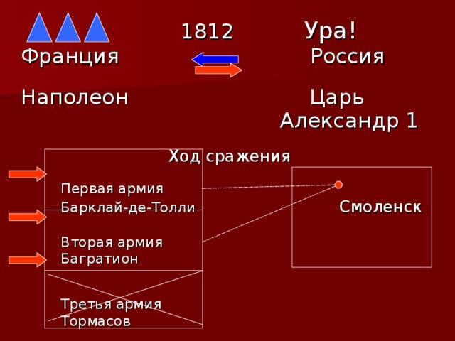1812  Ура! Франция  Россия  Наполеон  Царь  Александр 1   Ход сражения  Первая армия  Барклай-де-Толли Смоленск  Вторая армия  Багратион  Третья армия  Тормасов