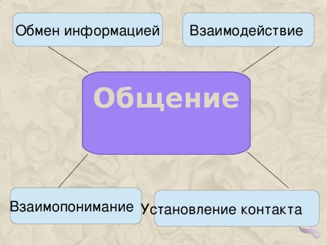 Обмен информацией Взаимодействие  Общение  Взаимопонимание  Установление контакта