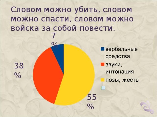 Словом можно убить, словом можно спасти, словом можно войска за собой повести. 7% 38% 55%