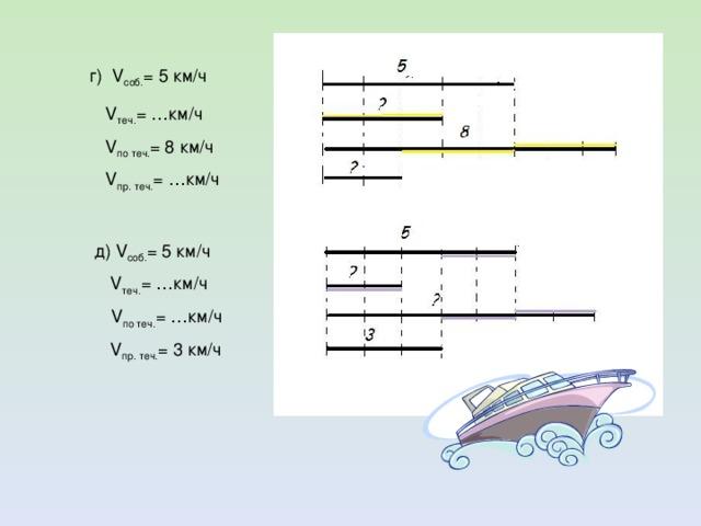 г) V соб. = 5 км/ч V теч. = …км/ч V по теч. = 8 км/ч V пр. теч. = …км/ч д) V соб. = 5 км/ч  V теч. = …км/ч V по теч. = …км/ч  V пр. теч. = 3 км/ч