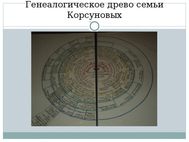 Генеалогическое древо семьи Корсуновых