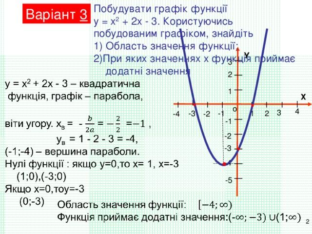 Побудувати графік функції у = х 2 + 2х - 3. Користуючись побудованим графіком, знайдіть 1) Область значення функції; 2)При яких значеннях х функція приймає додатні значення Варіант 3 У 3 2 1 Х о 4 3 1 2 -3 -1 -2 -4 -1 -2 -3 -4 -5