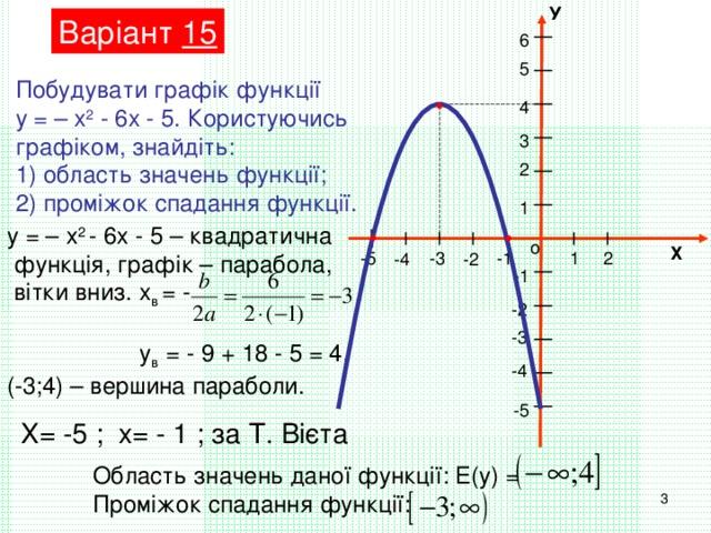 У Варіант 15 6 5 Побудувати графік функції у = – х 2 - 6х - 5. Користуючись графіком, знайдіть: 1) область значень функції; 2) проміжок спадання функції. 4 3 2 1 у = – х 2 - 6х - 5 – квадратична  функція, графік – парабола,  вітки вниз. х в = - ,  у в = - 9 + 18 - 5 = 4, (-3;4) – вершина параболи. о Х 1 2 -1 -3 -5 -4 -2 -1 -2 -3 -4 -5 Х= -5 ; х= - 1 ; за Т. Вієта Область значень даної функції: Е(у) = Проміжок спадання функції:
