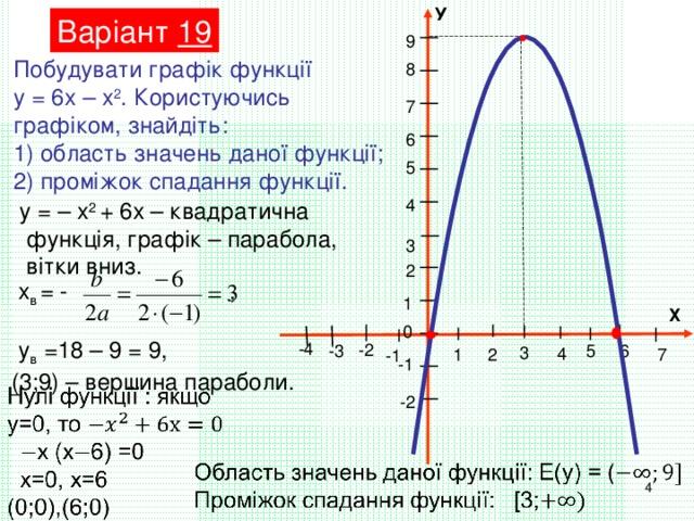 У Варіант 19 9 Побудувати графік функції у = 6х – х 2 . Користуючись графіком, знайдіть: 1) область значень даної функції; 2) проміжок спадання функції. 8 7 6 5 4 у = – х 2 + 6х – квадратична  функція, графік – парабола,  вітки вниз. 3  2  х в = - ,  у в =18 – 9 = 9, (3;9) – вершина параболи.  1 Х  0 -4 -2 -3 5 6 3 4 1 7 2 -1 -1 -2 4