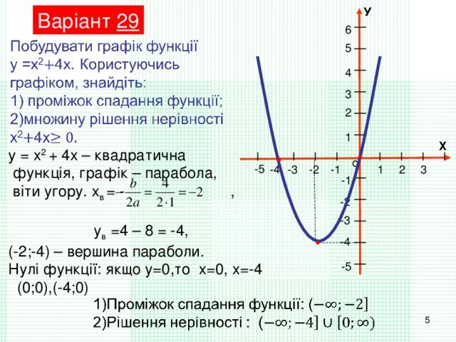 У Варіант 29 6 5 4 3 2 1 Х у = х 2 + 4х – квадратична  функція, графік – парабола,  віти угору. х в = - ,  у в =4 – 8 = -4, (-2;-4) – вершина параболи. Нулі функції: якщо у=0,то х=0, х=-4  (0;0),(-4;0) о -5 -3 1 2 3 -4 -1 -2 -1 -2 -3 -4 -5 5
