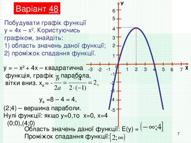 У Варіант 48 6 5 Побудувати графік функції у = 4х – х 2 . Користуючись графіком, знайдіть: 1) область значень даної функції; 2) проміжок спадання функції. 4 3 2 1 о у = – х 2 + 4х – квадратична  функція, графік – парабола,  вітки вниз. х в = - ,  у в =8 – 4 = 4, (2;4) – вершина параболи. Нулі функції: якщо у=0,то х=0, х=4  (0;0),(4;0) Х -1 -3 5 4 3 2 1 6 7 -2 -1 -2 -3 -4 -5 Область значень даної функції: Е(у) = Проміжок спадання функції: 7