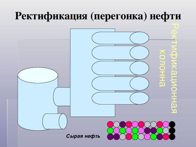 Ректификационная колонна Ректификация (перегонка) нефти Сырая нефть