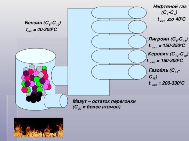 Нефтяной газ (С 1 -С 4 )  t кип до 40 0 С Бензин (С 5 -С 12 )  t кип = 40-200 0 C Лигроин (С 8 -С 14 ) t  кип = 150-250 0 С  Керосин (С 12 -С 18 ) t  кип = 180-300 0 С Газойль (С 15 -С 18 ) t кип = 200-330 0 С Мазут – остаток перегонки (С 20 и более атомов)