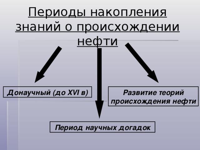 Периоды накопления знаний о происхождении нефти   Донаучный (до XVI в) Развитие теорий происхождения нефти Период научных догадок