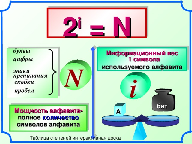 2 i = N буквы Информационный вес  1 символа используемого алфавита цифры N знаки  препинания i скобки пробел бит Мощность алфавита-  полное  количество  символов  алфавита А 15 15