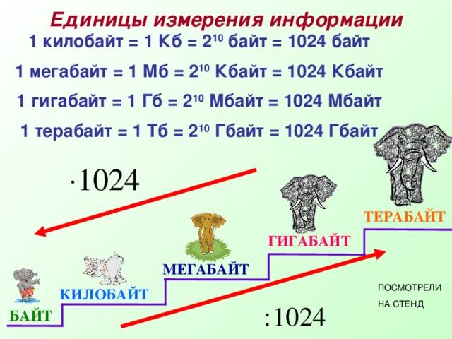Единицы измерения информации 1 килобайт = 1 Кб = 2 10 байт = 1024 байт 1 мегабайт = 1 Мб = 2 10 Кбайт = 1024 Кбайт 1 гигабайт = 1 Гб = 2 10 Мбайт = 1024 Мбайт 1 терабайт = 1 Тб = 2 10 Гбайт = 1024 Гбайт ТЕРАБАЙТ ГИГАБАЙТ МЕГАБАЙТ ПОСМОТРЕЛИ НА СТЕНД КИЛОБАЙТ БАЙТ