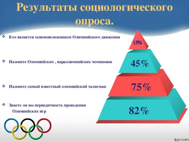 Результаты социологического опроса. Кто является основоположником Олимпийского движения    Назовите Олимпийских , параолимпийских чемпионов    Назовите самый известный олимпийский талисман   Знаете ли вы периодичность проведения  Олимпийских игр     45%  75% 82%