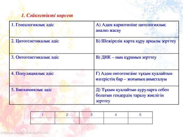 1. Сәйкестікті көрсет  1. Генеалогиялық әдіс  1. Генеалогиялық әдіс  2. Цитогенетикалық әдіс  А) Адам кариотипіне цитологиялық анализ жасау  2. Цитогенетикалық әдіс  А) Адам кариотипіне цитологиялық анализ жасау  Б) Шежірелік карта құру арқылы зерттеу  3. Онтогенетикалық әдіс  Б) Шежірелік карта құру арқылы зерттеу  3. Онтогенетикалық әдіс  4. Популяциялық әдіс  В) ДНК – ның құрамын зерттеу  4. Популяциялық әдіс  В) ДНК – ның құрамын зерттеу  5. Биохимиялық әдіс  Г) Адам онтогенезіне тұқым қуалайтын өзгерістің бар – жоғының анықталуы  5. Биохимиялық әдіс  Г) Адам онтогенезіне тұқым қуалайтын өзгерістің бар – жоғының анықталуы  Д) Тұқым қуалайтын ауруларға себеп болатын гендердің таралу жиелігін зерттеу  Д) Тұқым қуалайтын ауруларға себеп болатын гендердің таралу жиелігін зерттеу  1 2 3 4 5