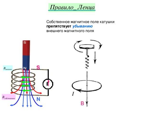 Картинки направление индукционного тока