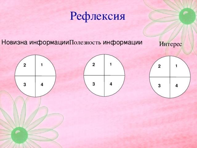 Рефлексия Полезность информации Новизна информации Интерес 2 1 2 1 2 1 3 4 3 4 3 4