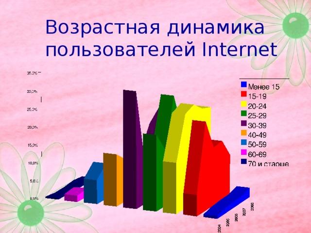 Возрастная динамика пользователей Internet