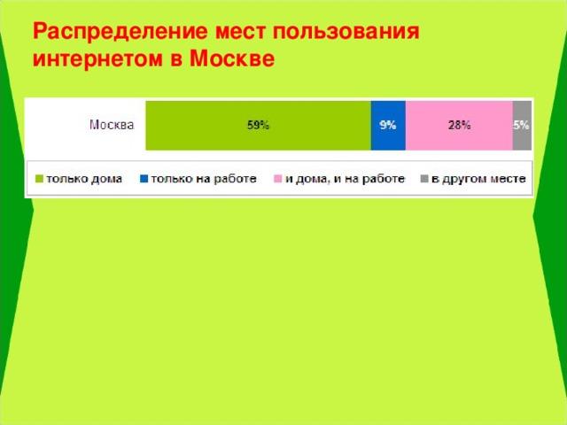 Распределение мест пользования интернетом в Москве