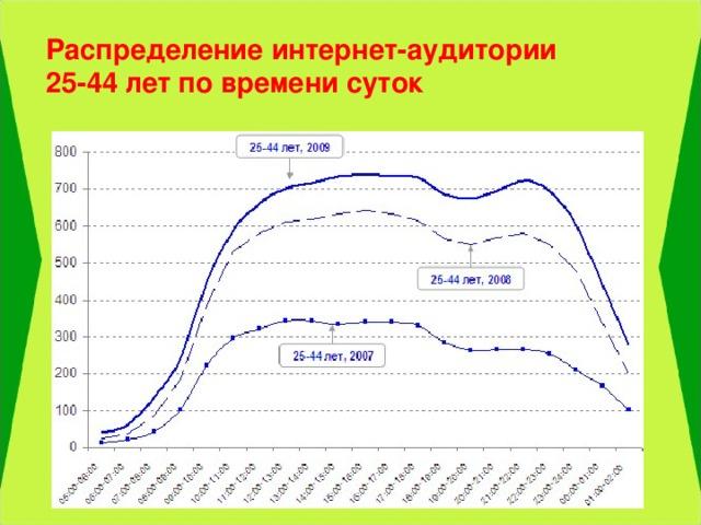 Распределение интернет-аудитории 25-44 лет по времени суток