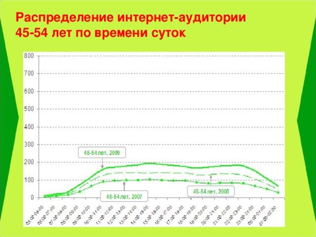 Распределение интернет-аудитории 45-54 лет по времени суток