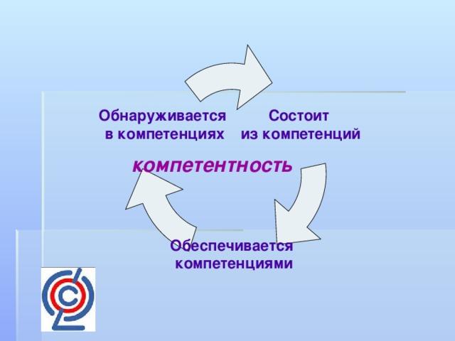 Состоит из компетенций Обнаруживается  в компетенциях компетентность Обеспечивается  компетенциями