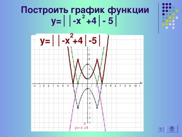 Решить № 619 (2) 2 у= │1-х │ 2 У= │1 – Х │ 2 у=1-х