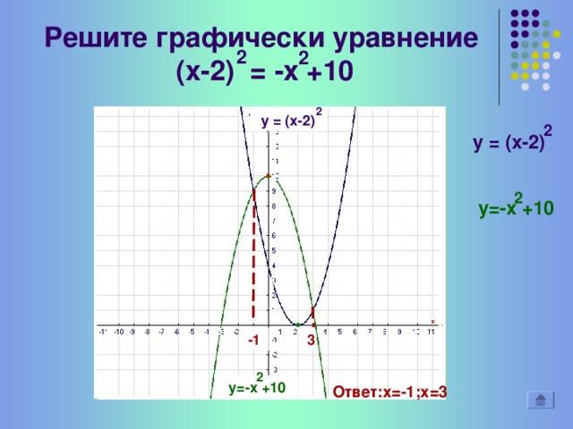 Построить график функции  у=││-х +4│- 5│ 2 2 2 y= ││-x +4│-5│ y= │-x +4│ 2 y= │-x +4│-5 2 y=-x +4