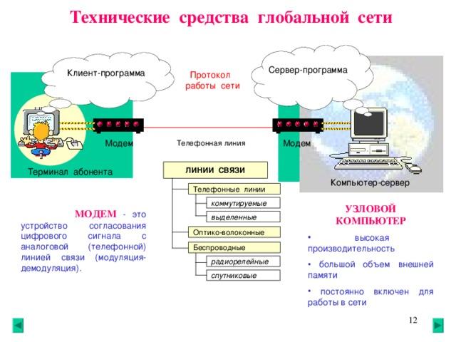 Технические средства глобальной сети Сервер-программа Клиент-программа Протокол работы сети Модем Модем Телефонная линия ЛИНИИ СВЯЗИ Терминал абонента Компьютер-сервер Телефонные линии коммутируемые  УЗЛОВОЙ КОМПЬЮТЕР  высокая производительность  большой объем внешней памяти  постоянно включен для работы в сети   МОДЕМ  - это устройство согласования цифрового сигнала с аналоговой (телефонной) линией связи (модуляция-демодуляция). выделенные Оптико-волоконные Беспроводные радиорелейные спутниковые